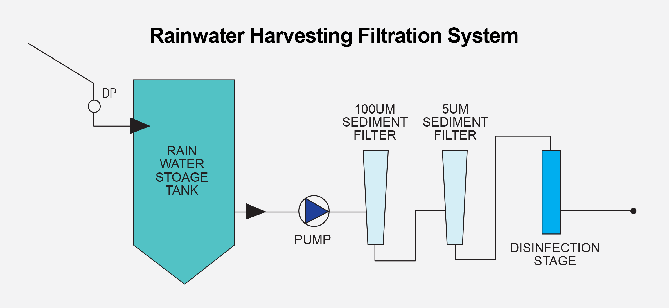 Guide To Rainwater Harvesting Filtration Southland